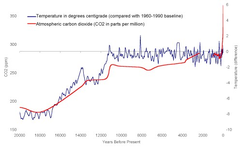 co2-temperature-curve-20000-years.jpg