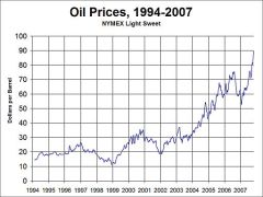 oil-price-1994-to-2007-wikipedia.jpg