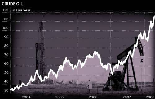 crude-oil-prices-2004-to-2008-the-independent-30april2008