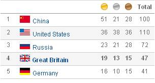 beijing-olympics-2008-medal-table-yahoo-uk