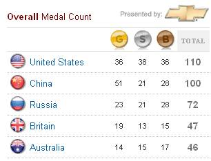 beijing-olympics-2008-medal-table-yahoo-us