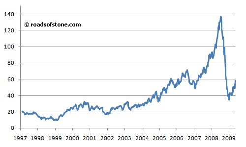 world oil price 1997 to may 2009 energy information administration