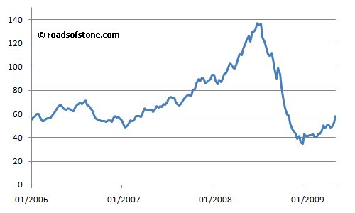 world oil price jan 2006 to may 2009 energy information administration